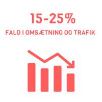 15-25% fald i omsætning og trafik