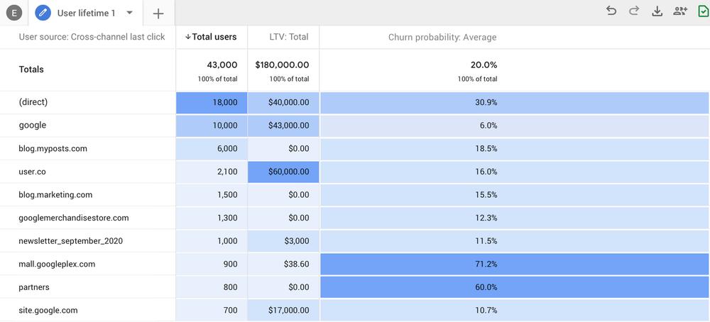 Overblik på Google Analytics 4