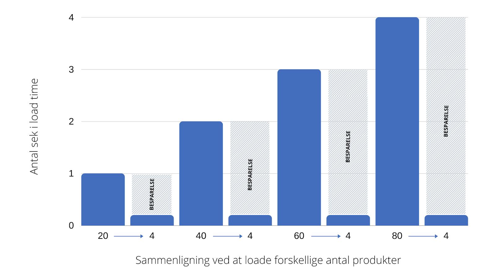 Illustrationen viser besparelsen i load time på ens Shopify Shop ud fra om man loader 4, 20, 40, 60 eller 80 produkter på en gang