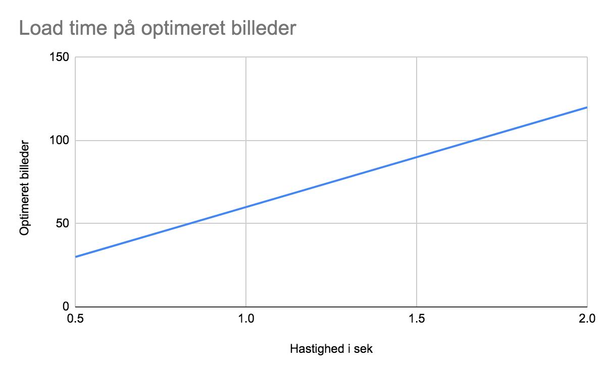 Grafen sammenligner load time med antal produkter i lav opløsning, som man oploader i Shopify